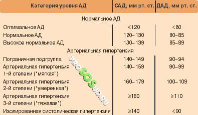 arterialnaya-gipertenziya-raznovidnosti