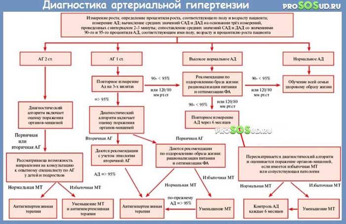 Дифдиагностика гипертонической болезни в таблицах