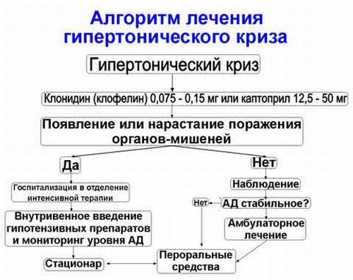 Группы препаратов для лечение гипертонической болезни
