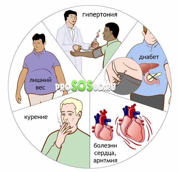 vtorichnoy-profilaktike-pri-arterialnoy-gipertenzii