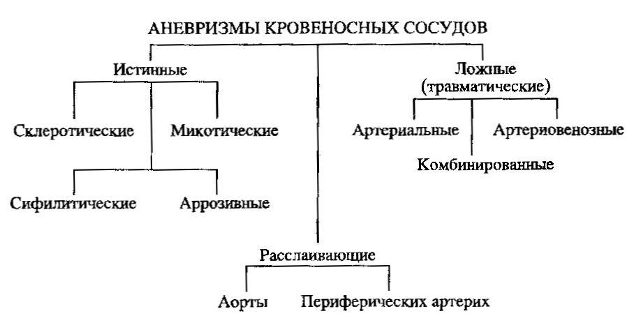 классификация аневризмы сосудов