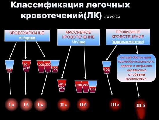 классификация кровотечения из легких