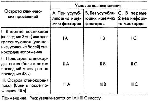 классификация рисков по Браунвальду