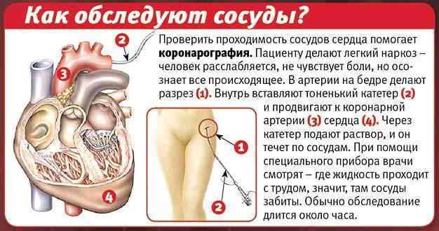 процедура обследования