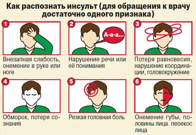 симптомы инсульта