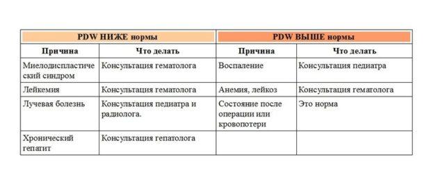 таблица PDW