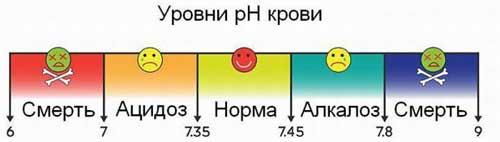 уровень кислотности крови