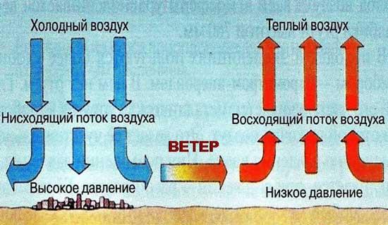 влияние температуры на давление